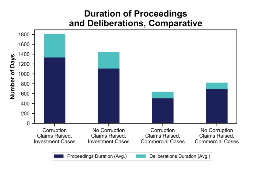Duration of proceedings and Deliberations, Comparative