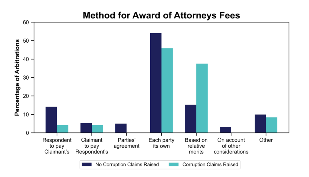 Method for Award of Attorneys Fees