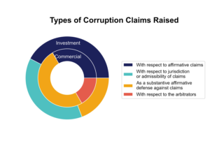 Types of corruption claims raised